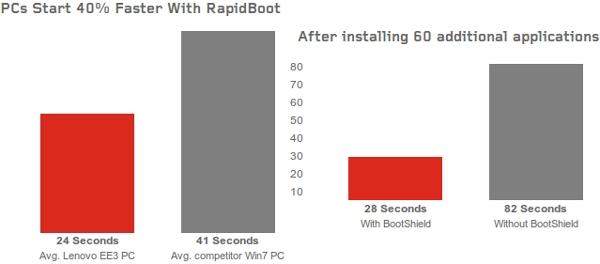 Lenovo Enhanced Experience benchmark