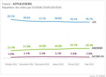 Application web : Android gagne du terrain sur iOS   Silicon