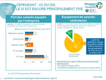 51% des salariés travaillent avec leurs smartphone   Silicon