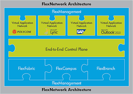 HP FlexNetwork Architecture