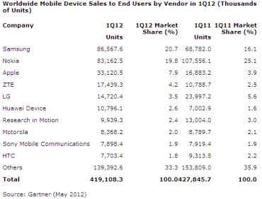 Gartner ventes téléphones mobiles 2012 trimestre 1