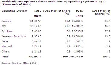 Gartner OS mobiles 2012 trimestre 1