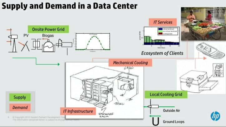 HP Net Zero Energy