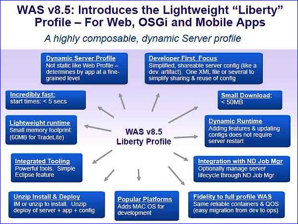 IBM Impact 2012, WAS v8.5  et serveur Liberty Profile