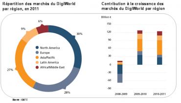 Répartition marché télécoms par région (Idate)
