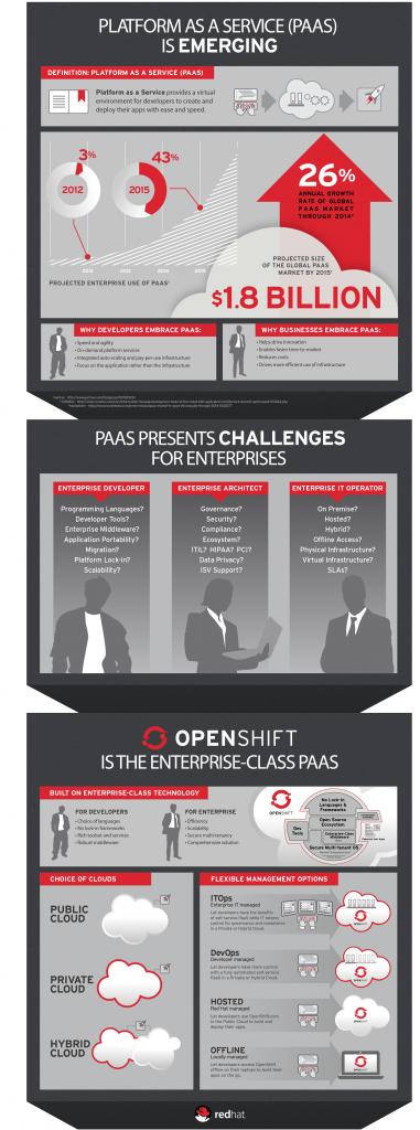 L'infographie du marché PaaS et d'OpenShift, selon Red Hat