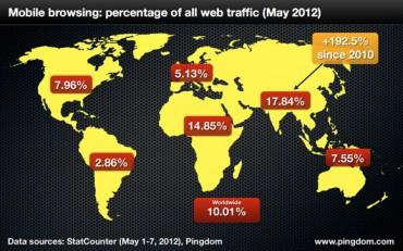 L'usage du web mobile explose | Silicon