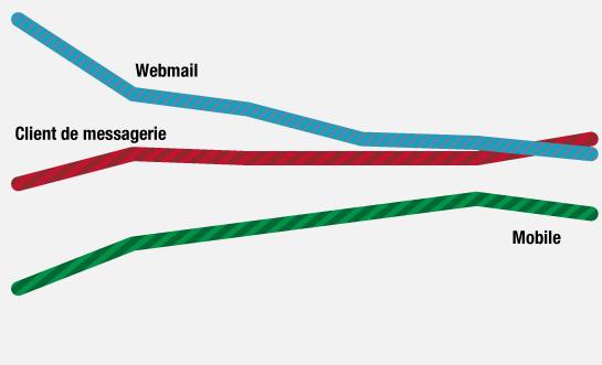 La consultation des e-mails en mobilité gagne les utilisateurs.