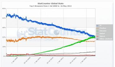 Statistiques des navigateurs sur quatre ans