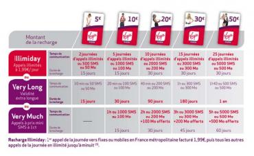 Virgin Mobile lance l'illimité prépayé quotidien | Silicon