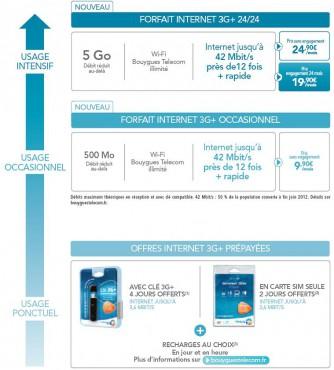 Bouygues Telecom généralise le 42 Mbit dans sa 3G+
