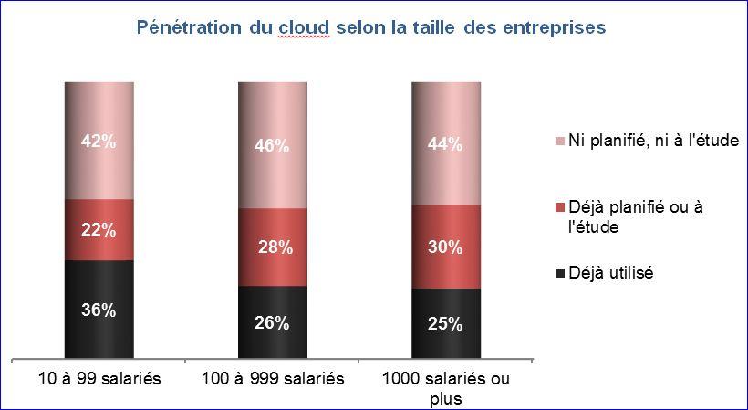 Étude Cloud computing NME juin 2012