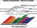 Suite intégrée IFS Applications 8, portail d'entreprise
