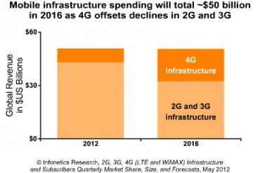 Les équipements LTE pèseront 17 milliards de dollars en 2016 | Silicon