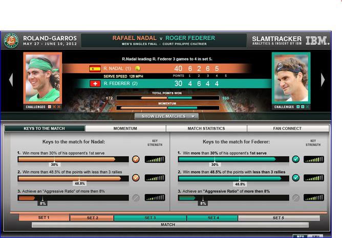 Roland Garros, le Slam Tracker ou les clés du match.
