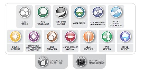 Datacore portfolio