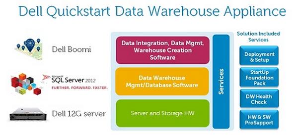 Dell data warehouse