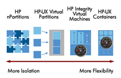 Virtualisation Unix HP-UX vPars