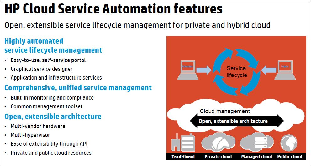 hp Cloud Service Automation Services Cloud Selon hp
