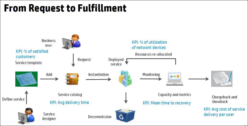 HP cloud services, les phases successives