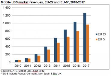 Les services de géolocalisation vont profiter d'une hausse en Europe