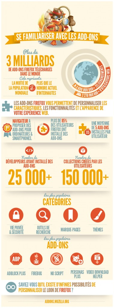 Infographie extensions Firefox © Mozilla