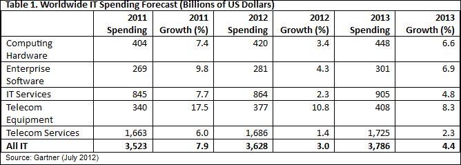 Tableau tendances marché IT, Gatner, juillet 2012