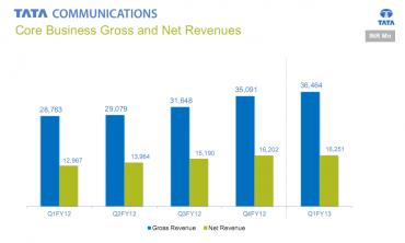 Tata Communications : chiffre affaires Core Business 1er trimestre 2013