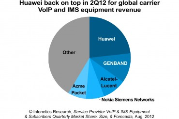 Part de marché des équipementiers VoIP et IMS au 2e trimestre 2012 (source Infonetics)