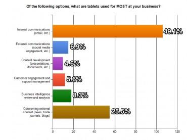 Alfresco Software : les principaux usages des tablettes en entreprise (crédit © Alfresco)