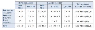 Arcep : plages de fréquences détenues par les opérateurs mobiles