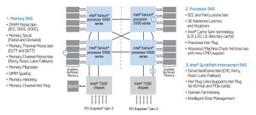 Architecture serveur Itanium 9300