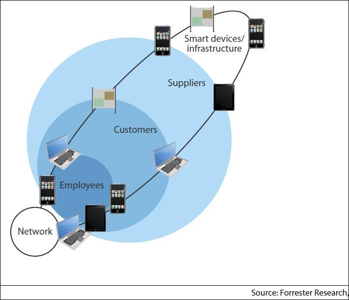 L'entreprise connectée améliore l'expérience des utilisateurs, clients, fournisseurs