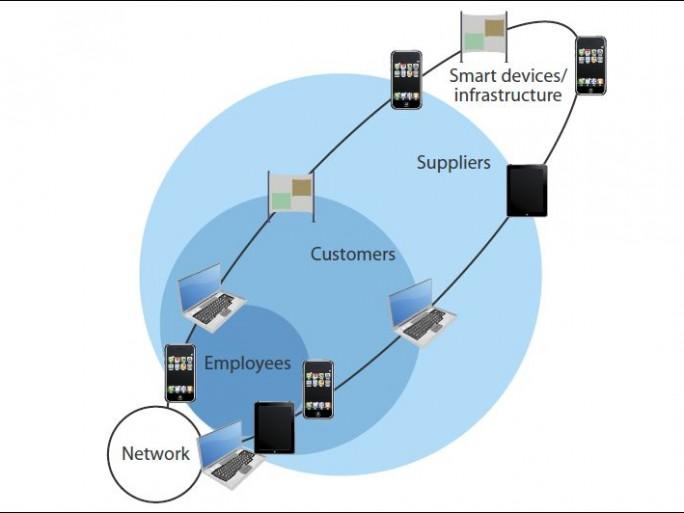 Etude Forrecter Research Cloud computing et consolidation Réseaux