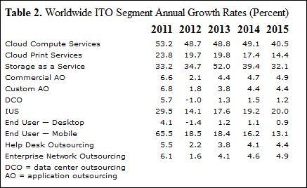 Etude Gartner tendances des marchés Outsourcing 2012