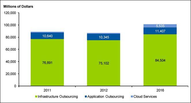 Etude Gartner tendances Outsourcing pour 2012
