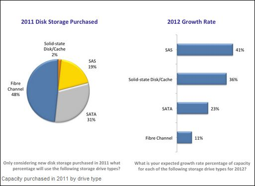 Etude Stockage, budgets 2012, les priorités, selon TheInfoPro