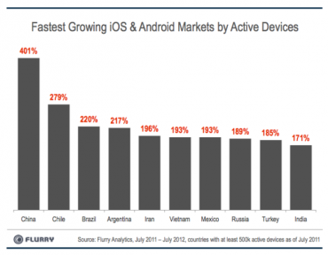 Flurry smartphone growth
