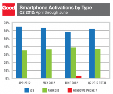 Good Technology : taux d'activation par smartphones