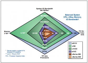 IBM perf gamme Z