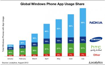 Localytics répartition du marché des terminaux Windows Phone