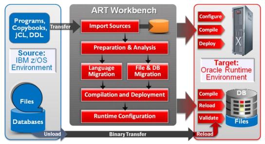 Oracle Tuxedo ART Workbech
