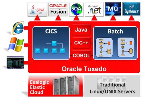Oracle Tuxedo runtimes