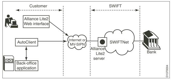 SWIFT web VPN