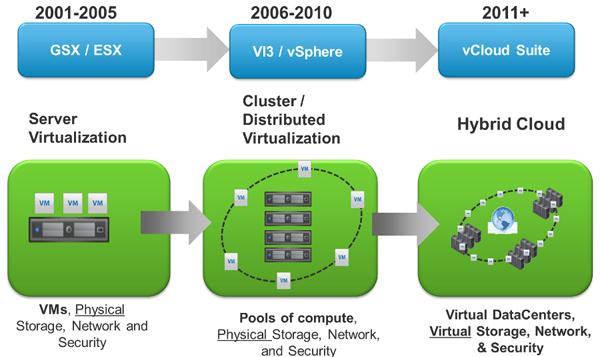 VMware vCloud Suite evolutions