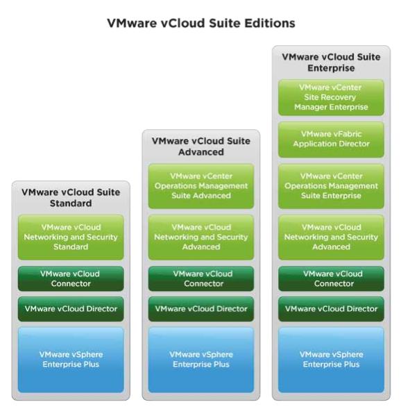 VMware vCloud Suite versions