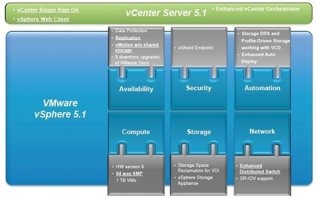 VMware vSphere 51 - block diagram