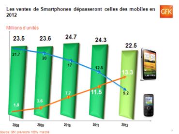 Gfk smartphones vs téléphones en 2012
