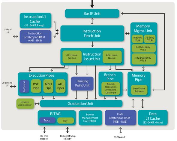 MIPS processeur proActiv