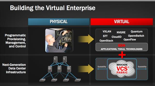 Brocade Virtual enterprise